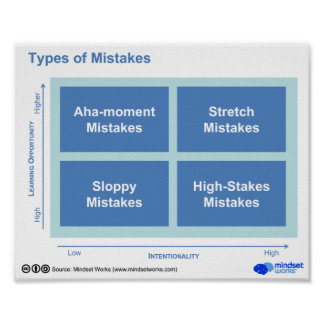 Types of Mistakes Poster