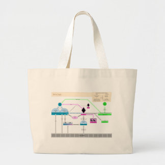 U. S. Federal Government Procedures in 1787 Chart Jumbo Tote Bag