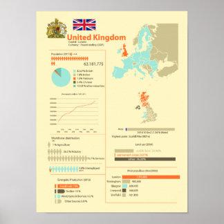 United Kingdom Infographic Poster