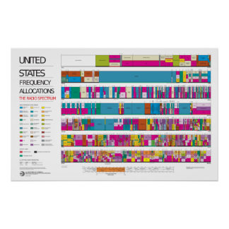 US radio frequency allocation chart