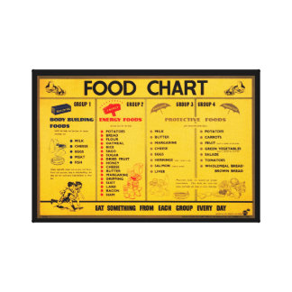 Vintage Canvas Food Chart Canvas Print
