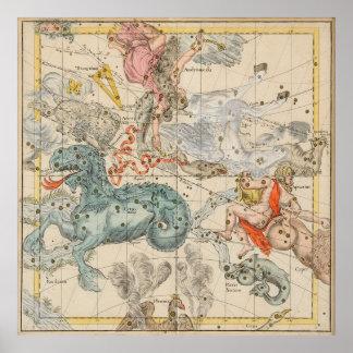 Vintage Celestial & Astrological Map  (1693) Poster