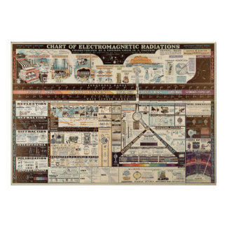 Vintage Chart of Electromagnetic Radiations Poster