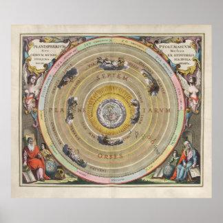 Vintage map Ptolemy planisphere - heavenly orbits Poster
