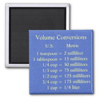 Volume Conversion Magnet