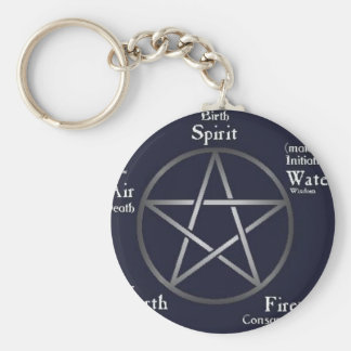 Wiccan/ Pagan Basic Round Button Key Ring