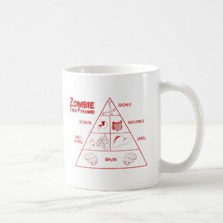 Zombie food pyramid coffee mug