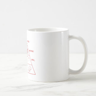 Zombie food pyramid coffee mugs
